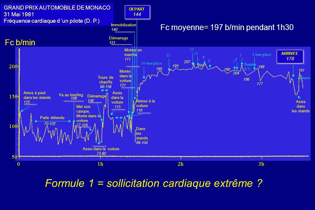 DEPART144DEPART144 GRAND PRIX AUTOMOBILE DE MONACO 31 Mai 1981 Fréquence cardiaque d un pilote (D. P.) 50 200 100 150 03h2h1h Arrive à pied dans les s
