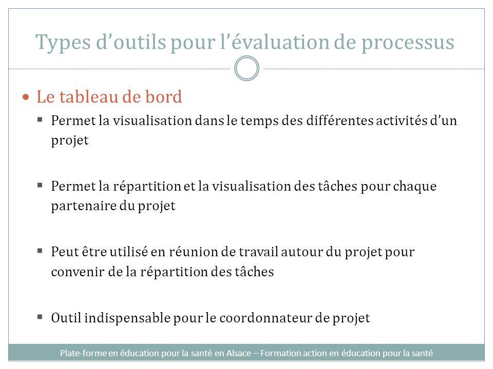 Le tableau de bord Permet la visualisation dans le temps des différentes activités dun projet Permet la répartition et la visualisation des tâches pou