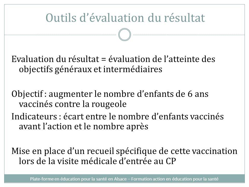 Evaluation du résultat = évaluation de latteinte des objectifs généraux et intermédiaires Objectif : augmenter le nombre denfants de 6 ans vaccinés co