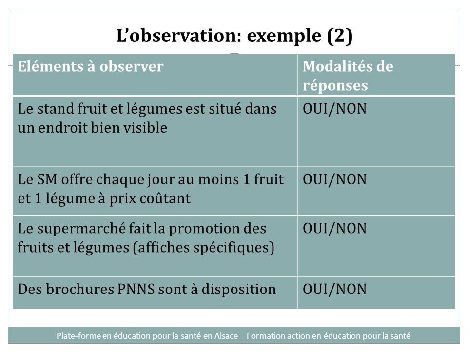 Lobservation: exemple (2) Eléments à observerModalités de réponses Le stand fruit et légumes est situé dans un endroit bien visible OUI/NON Le SM offr