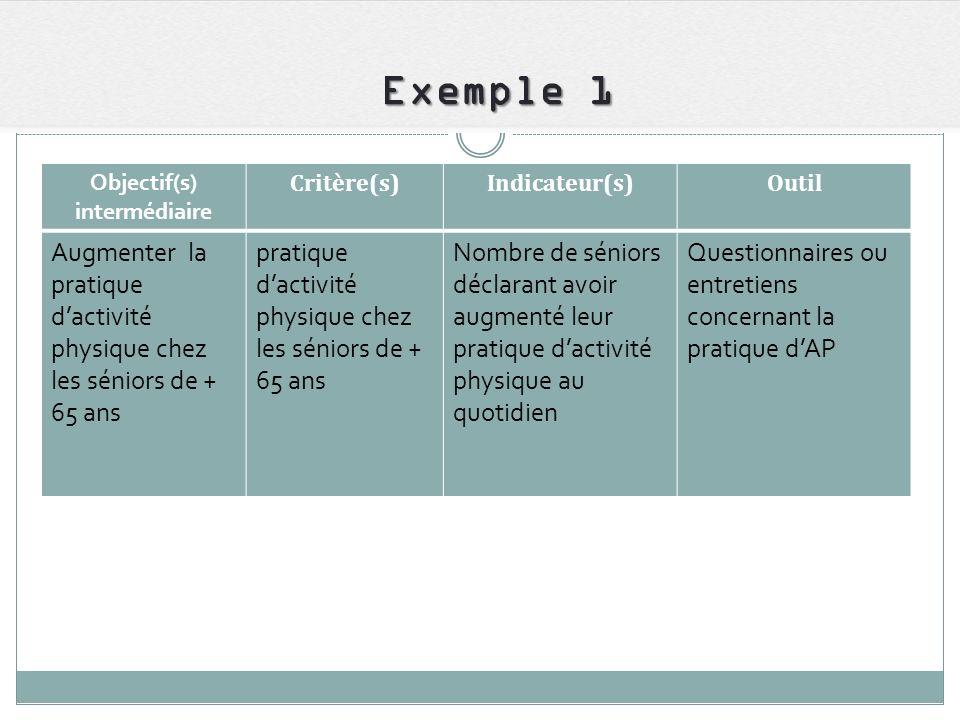 Exemple 1 Objectif(s) intermédiaire Critère(s)Indicateur(s)Outil Augmenter la pratique dactivité physique chez les séniors de + 65 ans pratique dactiv