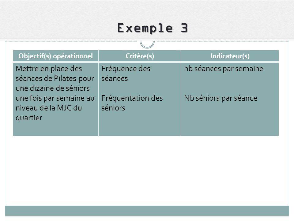 Exemple 3 Objectif(s) opérationnelCritère(s)Indicateur(s) Mettre en place des séances de Pilates pour une dizaine de séniors une fois par semaine au n