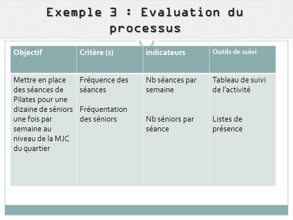Exemple 3 : Evaluation du processus ObjectifCritère (s)indicateurs Outils de suivi Mettre en place des séances de Pilates pour une dizaine de séniors