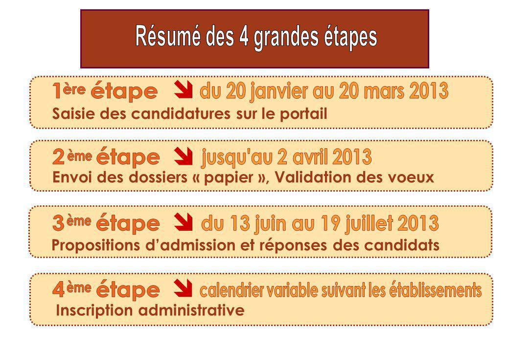 Saisie des candidatures sur le portail Envoi des dossiers « papier », Validation des voeux Propositions dadmission et réponses des candidats Inscripti