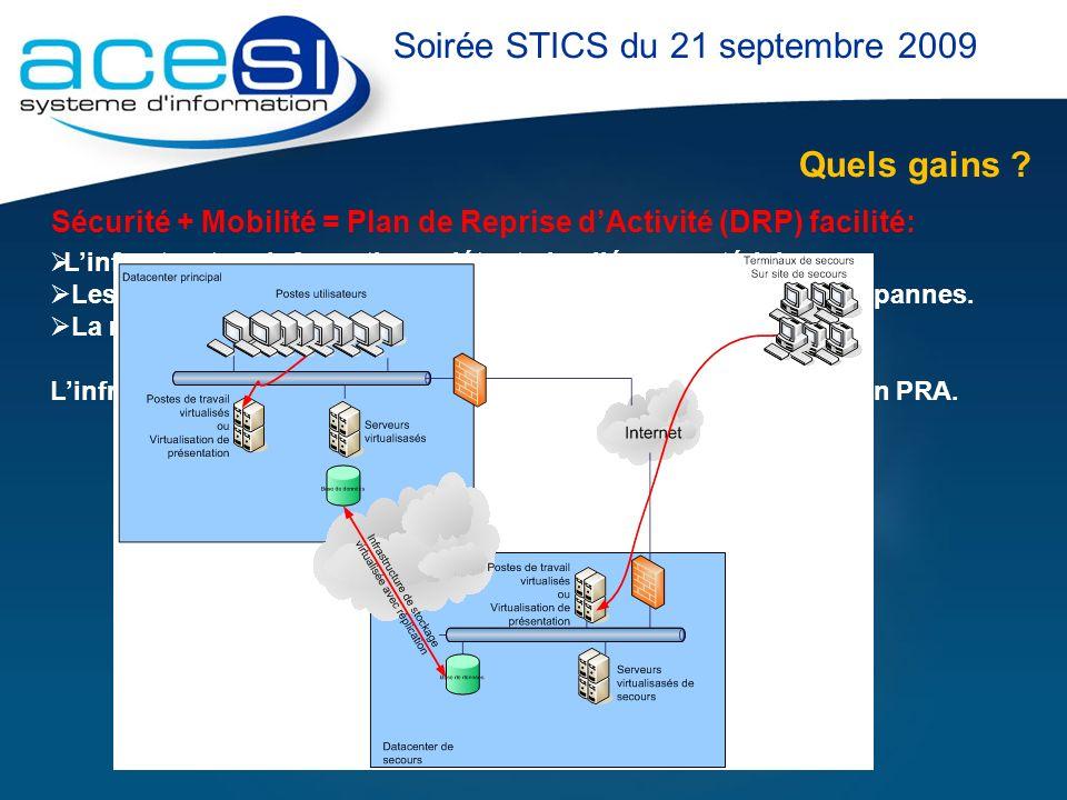 Quels gains ? Soirée STICS du 21 septembre 2009 Sécurité + Mobilité = Plan de Reprise dActivité (DRP) facilité: Linfrastructure informatique nétant pl