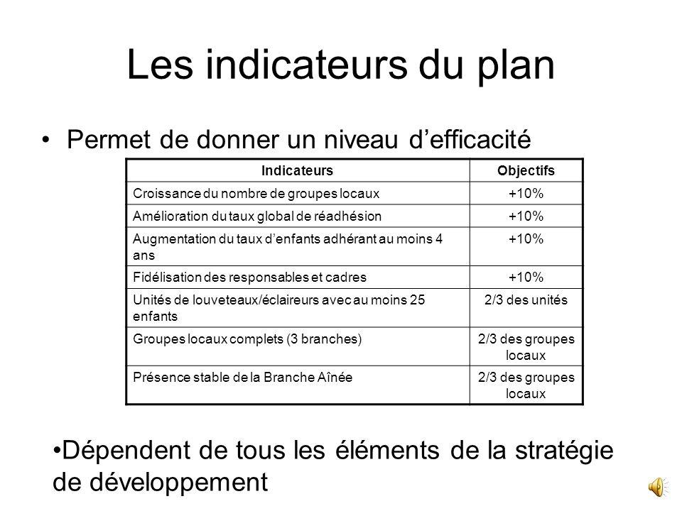 Les grands axes et les objectifs du Plan Développement 2012-2015 Les axes de travail du nouveau plan Sappuyer sur lexpérience accumulée : outils, méthodologie, animation… Un développement pour tout le territoire : au-delà des bassins prioritaires, chacun a des besoins et des priorités Travailler avec de nouveaux partenaires Une mise en place progressive, avec une évaluation au fur et à mesure Un financement effectif : on développe avec ce que lon a Les objectifs du nouveau plan Augmenter la qualité de nos activités et expliciter notre projet auprès des partenaires Augmenter nos effectifs (nouveaux membres et fidélisation des membres) Maintenir et augmenter notre présence sur le territoire : soutien des groupes existants, créant les unités manquantes dans les groupes existants, créer de nouveaux groupes, mieux couvrir le territoire (regroupement, dédoublement, fermeture, ouverture…)