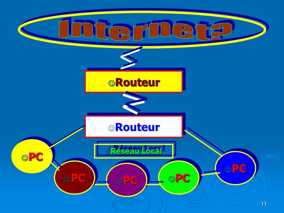11 J Routeur J PC J Réseau Local
