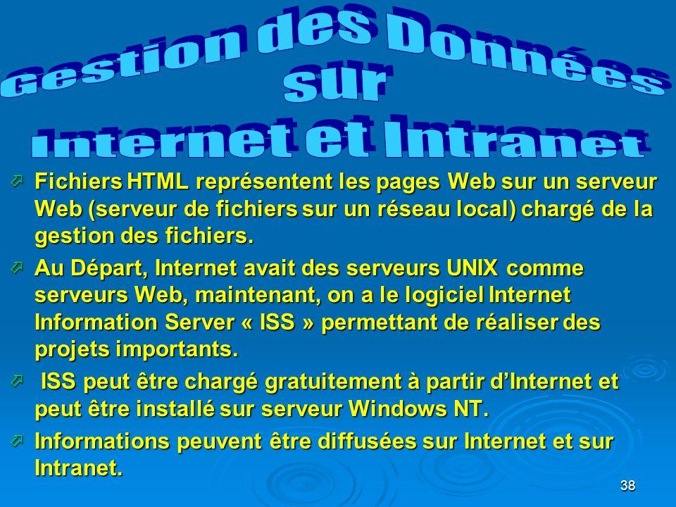 38 Fichiers HTML représentent les pages Web sur un serveur Web (serveur de fichiers sur un réseau local) chargé de la gestion des fichiers.