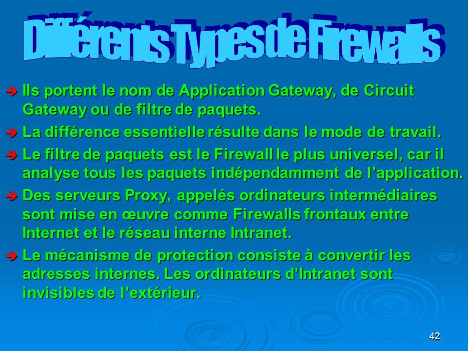 42 è Ils portent le nom de Application Gateway, de Circuit Gateway ou de filtre de paquets.