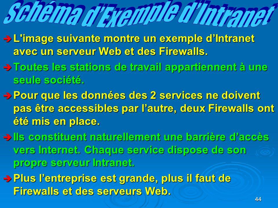 44 è L image suivante montre un exemple dIntranet avec un serveur Web et des Firewalls.