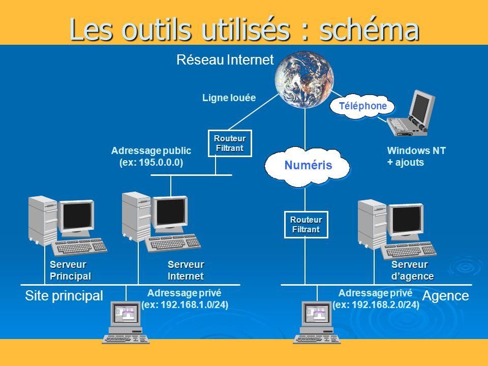 46 Les outils utilisés : schéma Serveur Internet Site principalAgence RouteurFiltrant RouteurFiltrant Réseau Internet Serveur Principal Serveur dagence Adressage public (ex: 195.0.0.0) Ligne louée Numéris Téléphone Windows NT + ajouts Adressage privé (ex: 192.168.1.0/24) Adressage privé (ex: 192.168.2.0/24)