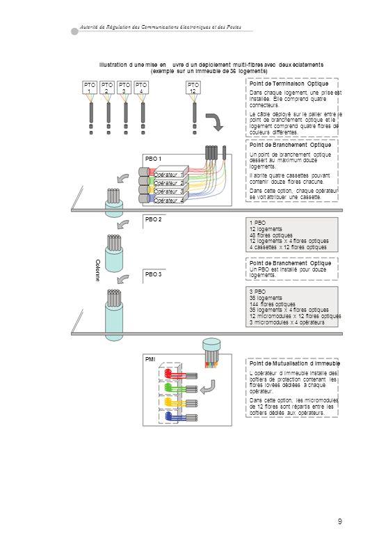 Autorité de Régulation des Communications électroniques et des Postes Illustration d une mise en uvre d un déploiement multi-fibres avec deux éclateme