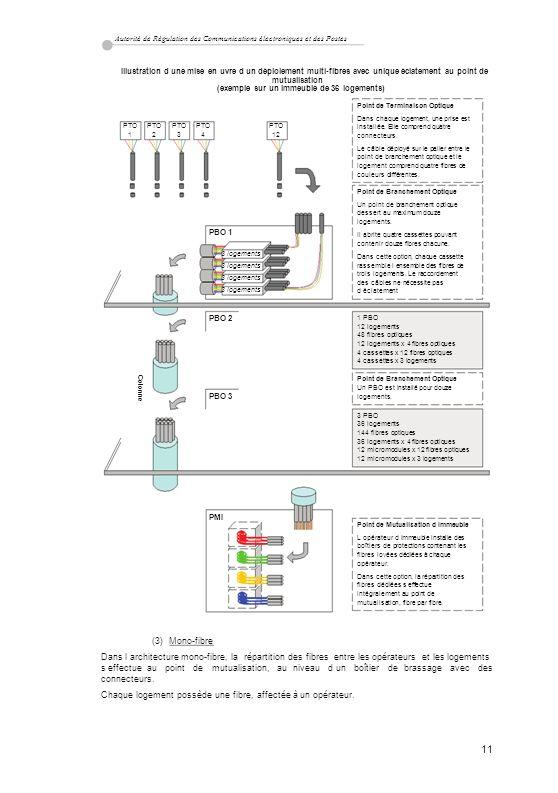 Autorité de Régulation des Communications électroniques et des Postes Illustration d une mise enuvre d un déploiement multi-fibres avec unique éclatem