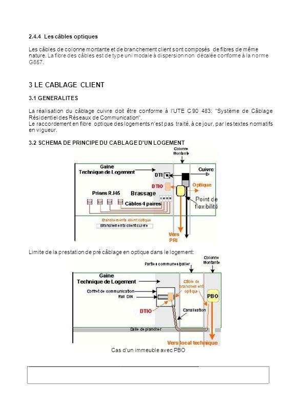2.4.4 Les câbles optiques Les câbles de colonne montante et de branchement client sont composés de fibres de même nature. La fibre des câbles est de t