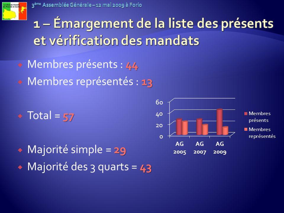 44 Membres présents : 44 13 Membres représentés : 13 57 Total = 57 29 Majorité simple = 29 43 Majorité des 3 quarts = 43