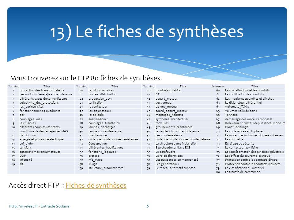 http://myeleec.fr - Entraide Scolaire16 13) Le fiches de synthèses Vous trouverez sur le FTP 80 fiches de synthèses. NuméroTitreNuméroTitreNuméroTitre
