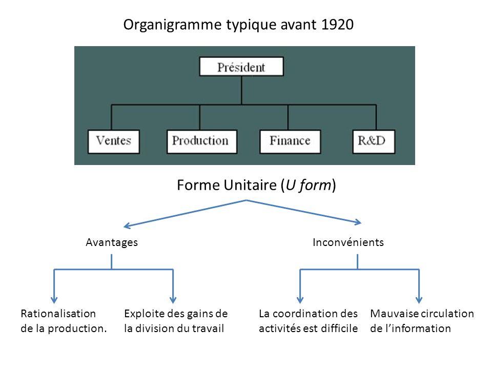 Organigramme typique avant 1920 Exploite des gains de la division du travail La coordination des activités est difficile Mauvaise circulation de linfo