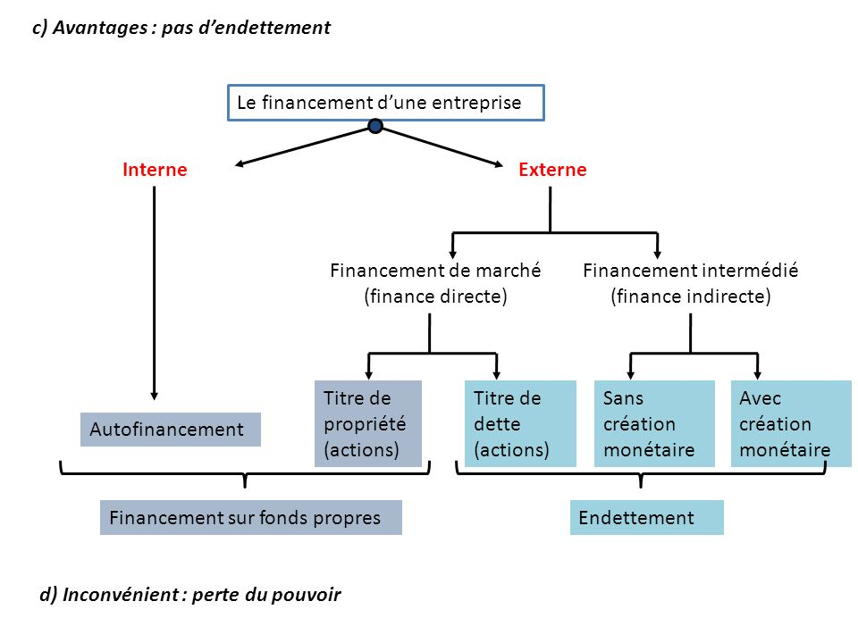 InterneExterne Autofinancement Financement de marché (finance directe) Titre de propriété (actions) Titre de dette (actions) Sans création monétaire A