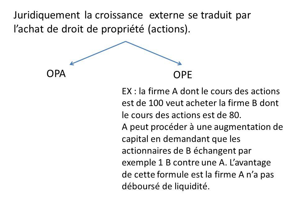 Juridiquement la croissance externe se traduit par lachat de droit de propriété (actions). OPE OPA EX : la firme A dont le cours des actions est de 10