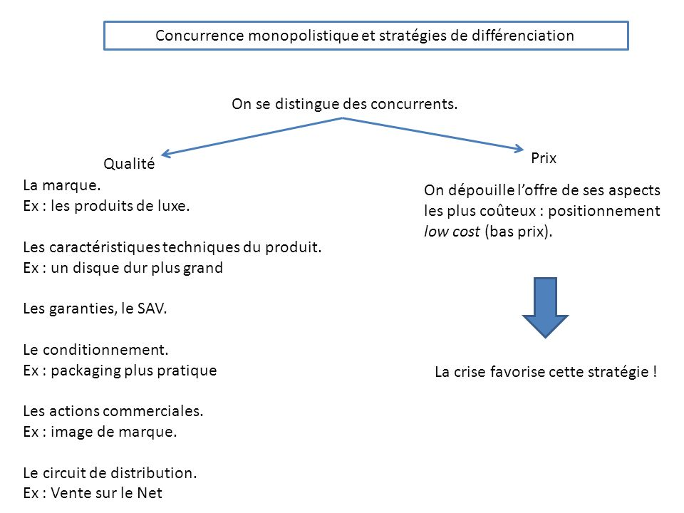 Concurrence monopolistique et stratégies de différenciation On se distingue des concurrents. Qualité Prix La marque. Ex : les produits de luxe. Les ca