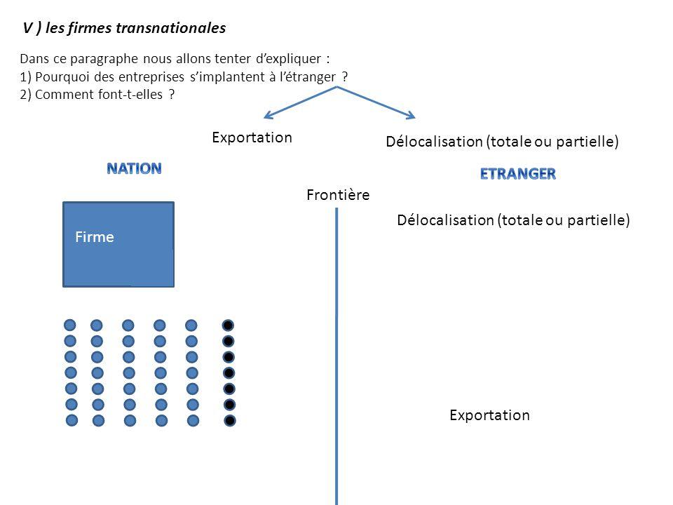 Frontière Firme Exportation Délocalisation (totale ou partielle) Exportation Délocalisation (totale ou partielle) V ) les firmes transnationales Dans