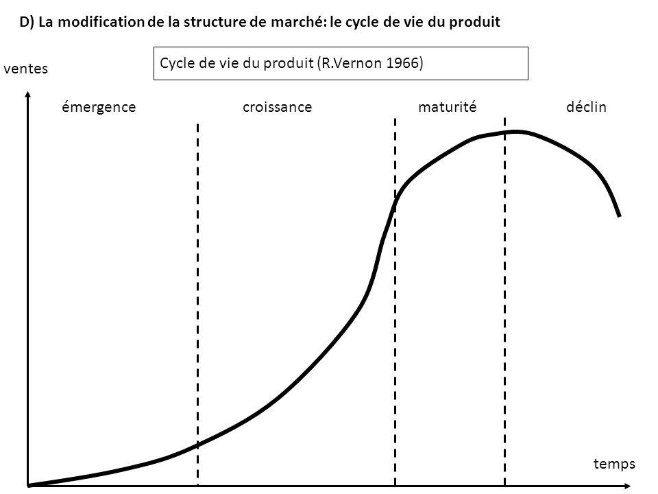 temps ventes émergencecroissancematuritédéclin Cycle de vie du produit (R.Vernon 1966) D) La modification de la structure de marché: le cycle de vie d