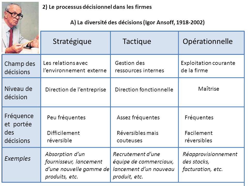StratégiqueTactiqueOpérationnelle Champ des décisions Fréquence et portée des décisions Les relations avec lenvironnement externe Peu fréquentes Absor