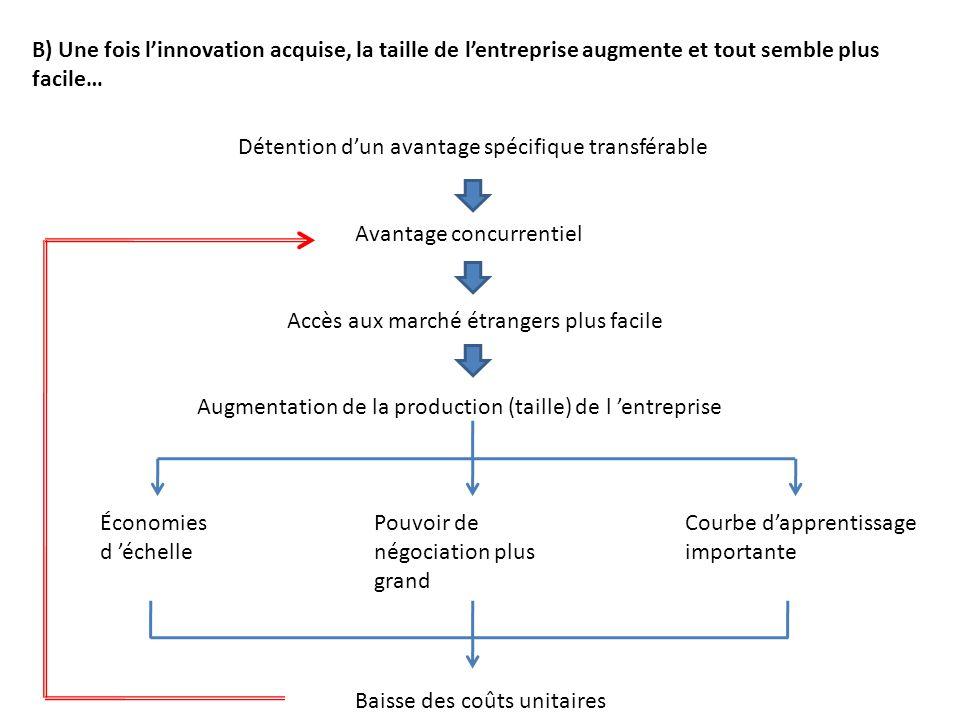 Détention dun avantage spécifique transférable Avantage concurrentiel Accès aux marché étrangers plus facile Augmentation de la production (taille) de