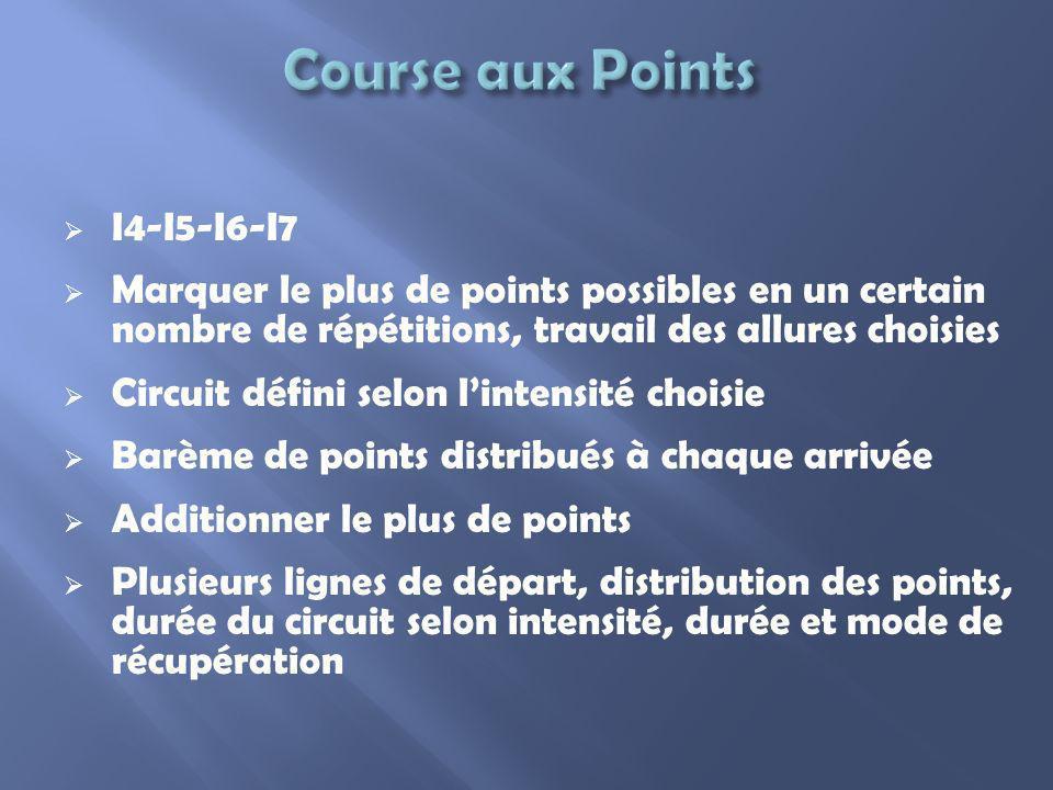 I4-I5-I6-I7 Marquer le plus de points possibles en un certain nombre de répétitions, travail des allures choisies Circuit défini selon lintensité choi