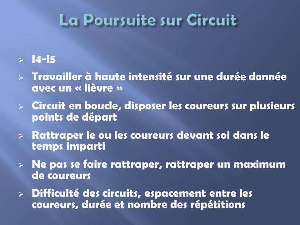 I4-I5 Travailler à haute intensité sur une durée donnée avec un « lièvre » Circuit en boucle, disposer les coureurs sur plusieurs points de départ Rat