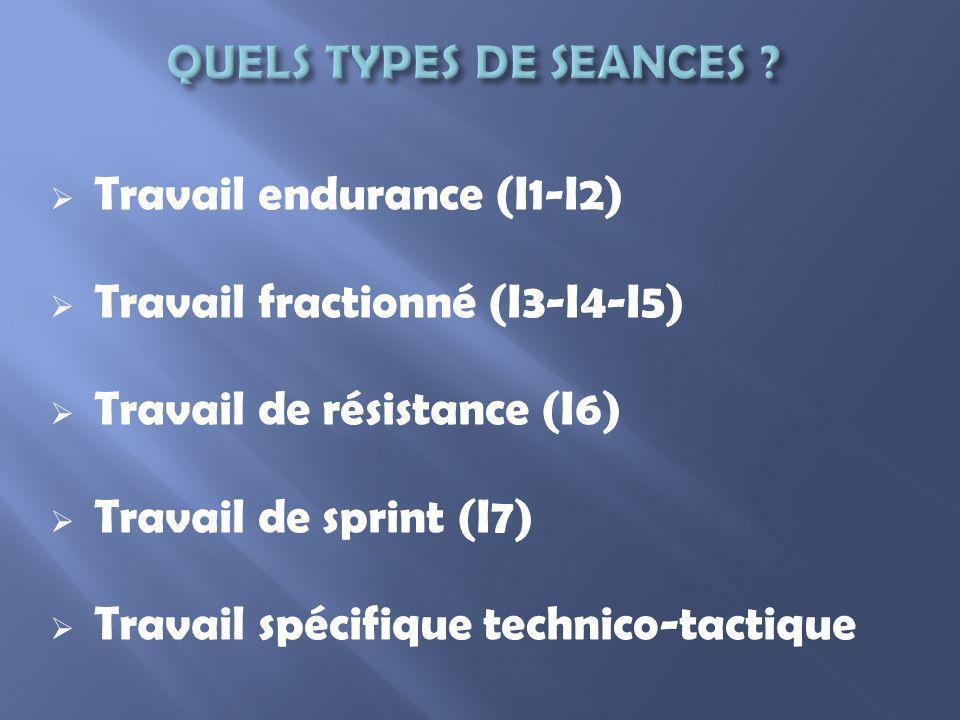 I4-I5-I6-I7 Donner le relais le plus rapidement possible à son équipier Un tour dintensité, un tour de récupération, équipes niveau homogène réalisées avec un tour préalable, zone de relais sécurisée (ralentie) Réaliser la boucle dintensité le plus vite possible, réaliser le tour de récupération en observant lévolution du/des équipiers La première équipe a gagné Nombre déquipiers (temps de récupération), nombre de répétitions, durée du parcours, handicaps sur les parcours