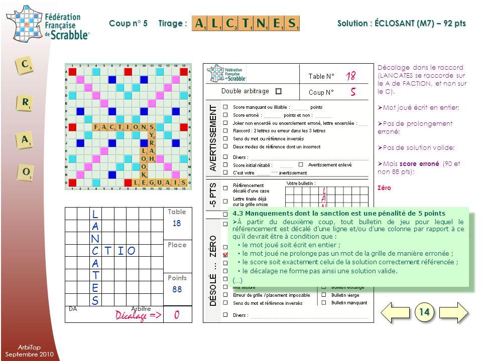 ArbiTop Septembre 2010 Table Points Place DA Arbitre Plusieurs lectures de ce bulletin: 2 lettres de raccord seulement (O et K de LOOK); 3 lettres de raccord dont une modifiée (le O de LOOK modifié en L); Mais une seule sanction : Avertissement 2 92 AvRaccord erroné => 2 5 CLOSE L ECLO K Coup n° 5 Tirage : ANT L K SANT Solution : ÉCLOSANT (M7) – 92 pts § 4.4 du règlement 1313 4.4 Manquements dont la sanction est un avertissement (…) À partir du deuxième coup (sauf si le mot joué au premier coup ne comporte que deux lettres), raccord de deux lettres au lieu de trois.