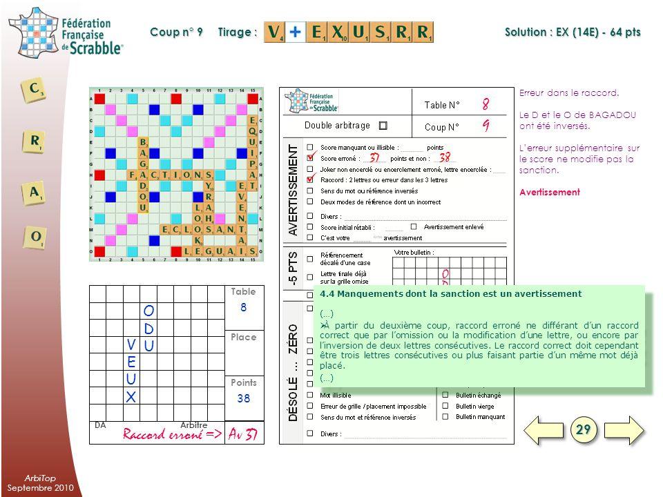 ArbiTop Septembre 2010 Table Points Place DA Arbitre Erreur dans le raccord. Le joueur a inversé le E et le L de LEGUAIS. Avertissement 28 39 AvRaccor