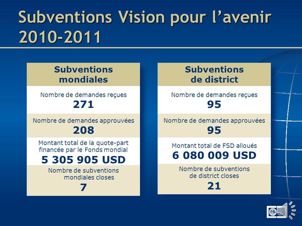 Subventions de district Actions/activités éducatives et humanitaires en rapport avec notre mission Subvention « en bloc » accordée chaque année Action
