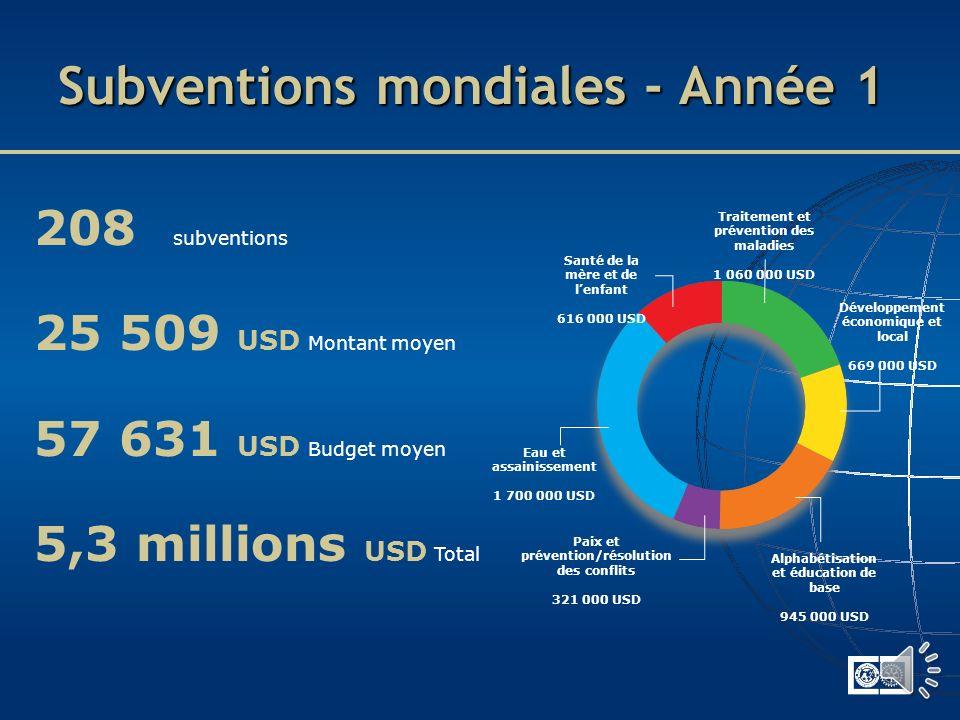 Subventions Vision pour lavenir 2010-2011