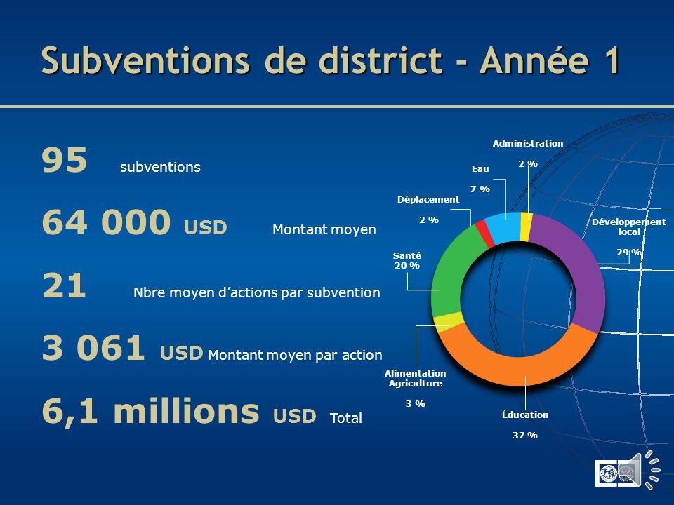 208 subventions 25 509 USD Montant moyen 57 631 USD Budget moyen 5,3 millions USD Total Subventions mondiales - Année 1 Santé de la mère et de lenfant