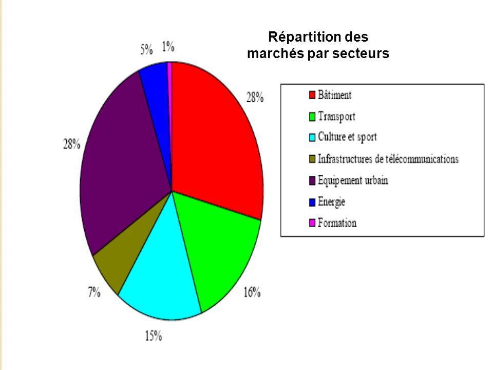 Répartition des marchés par secteurs