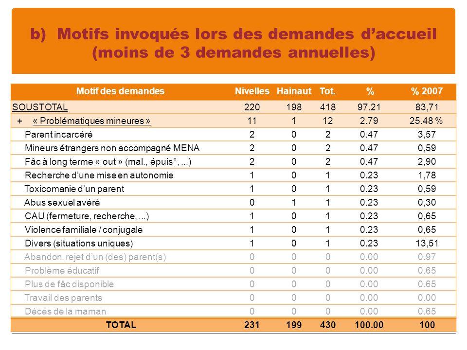 b) Motifs invoqués lors des demandes daccueil (moins de 3 demandes annuelles) Motif des demandesNivellesHainaut Tot.