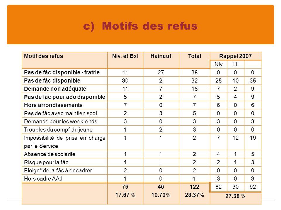 c) Motifs des refus Motif des refusNiv.