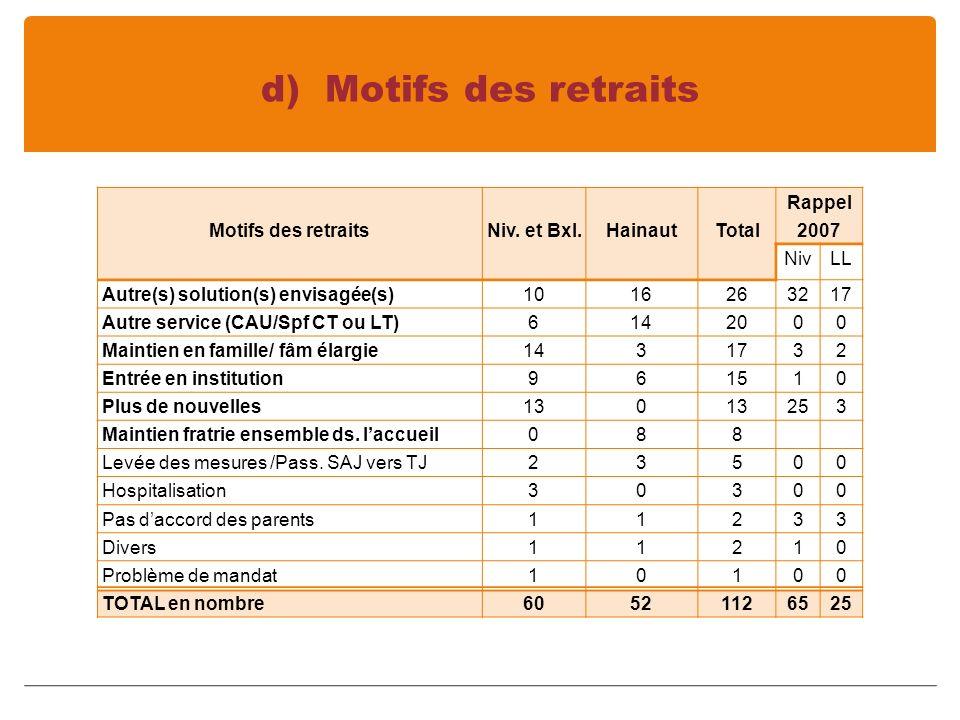 d) Motifs des retraits Motifs des retraits Niv. et Bxl.