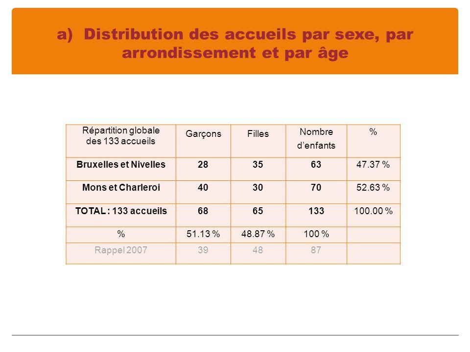 a) Distribution des accueils par sexe, par arrondissement et par âge Répartition globale des 133 accueils GarçonsFilles Nombre denfants % Bruxelles et Nivelles28356347.37 % Mons et Charleroi40307052.63 % TOTAL : 133 accueils6865133100.00 % %51.13 %48.87 %100 % Rappel 2007394887