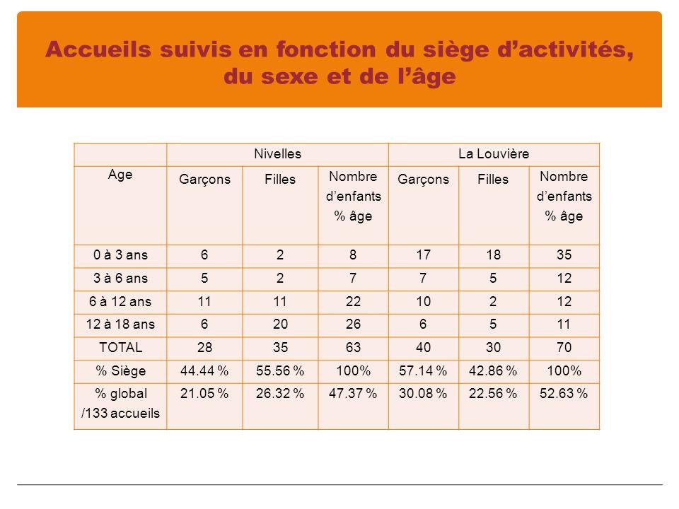 Accueils suivis en fonction du siège dactivités, du sexe et de lâge NivellesLa Louvière Age GarçonsFilles Nombre denfants % âge GarçonsFilles Nombre denfants % âge 0 à 3 ans628171835 3 à 6 ans5277512 6 à 12 ans11 2210212 12 à 18 ans620266511 TOTAL283563403070 % Siège44.44 %55.56 %100%57.14 %42.86 %100% % global /133 accueils 21.05 %26.32 %47.37 %30.08 %22.56 %52.63 %