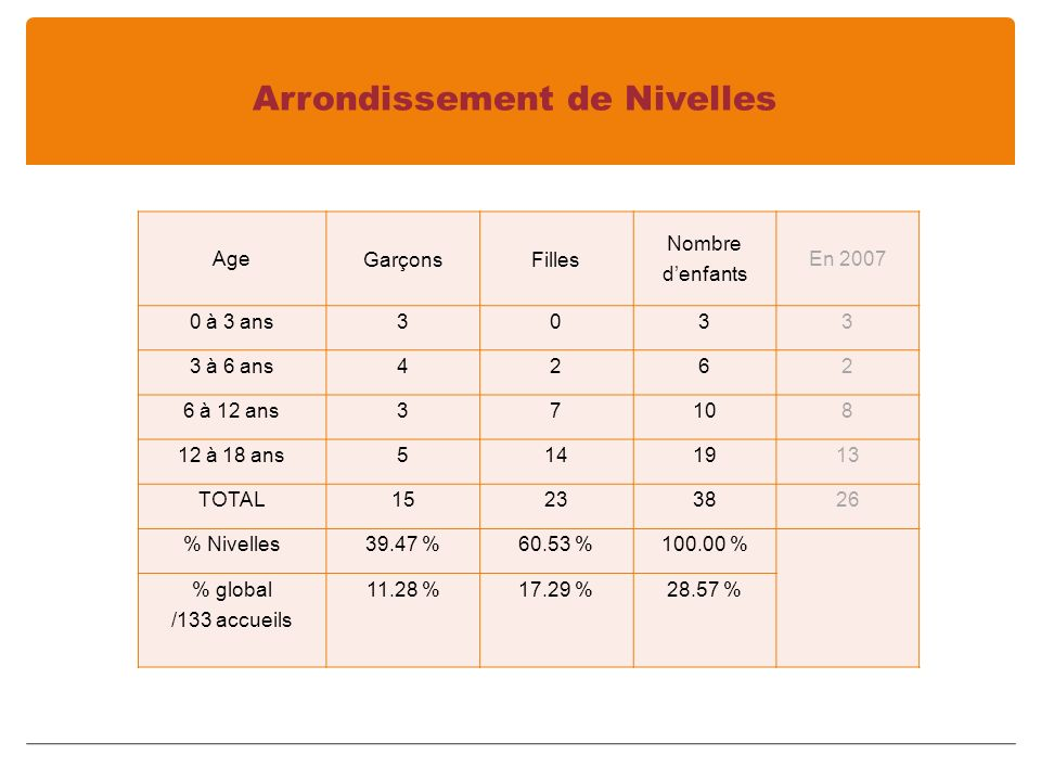 Arrondissement de Nivelles Age GarçonsFilles Nombre denfants En 2007 0 à 3 ans3033 3 à 6 ans4262 6 à 12 ans37108 12 à 18 ans5141913 TOTAL15233826 % Nivelles39.47 %60.53 %100.00 % % global /133 accueils 11.28 %17.29 %28.57 %