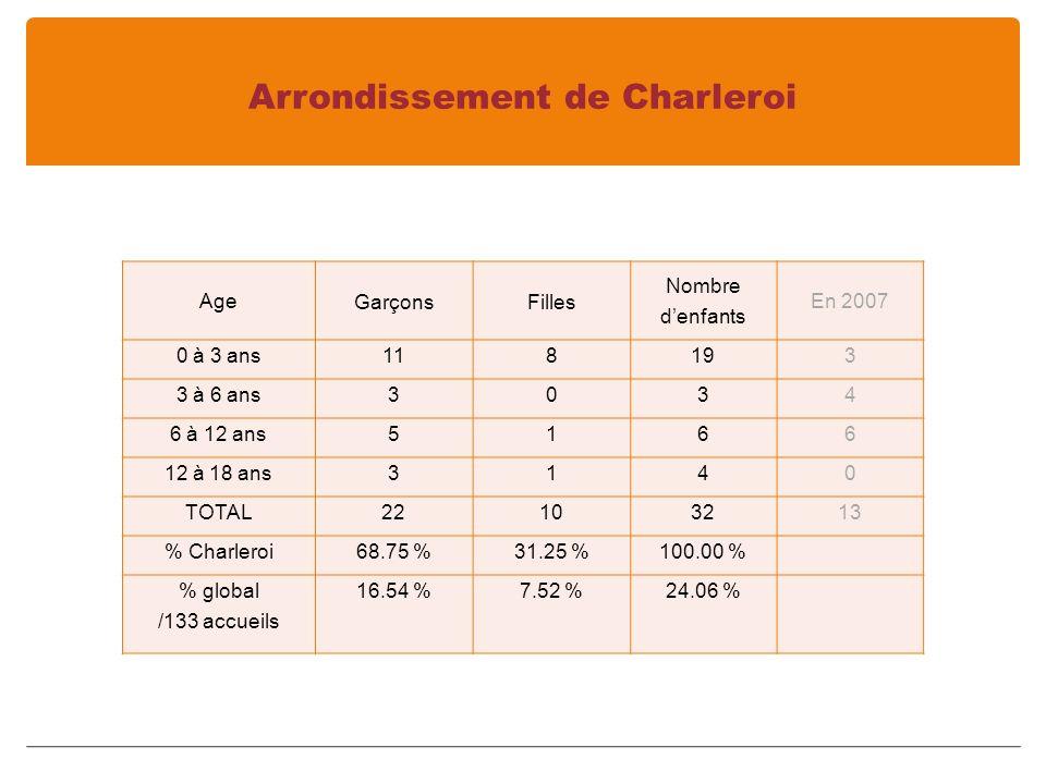 Arrondissement de Charleroi Age GarçonsFilles Nombre denfants En 2007 0 à 3 ans118193 3 à 6 ans3034 6 à 12 ans5166 12 à 18 ans3140 TOTAL22103213 % Charleroi68.75 %31.25 %100.00 % % global /133 accueils 16.54 %7.52 %24.06 %