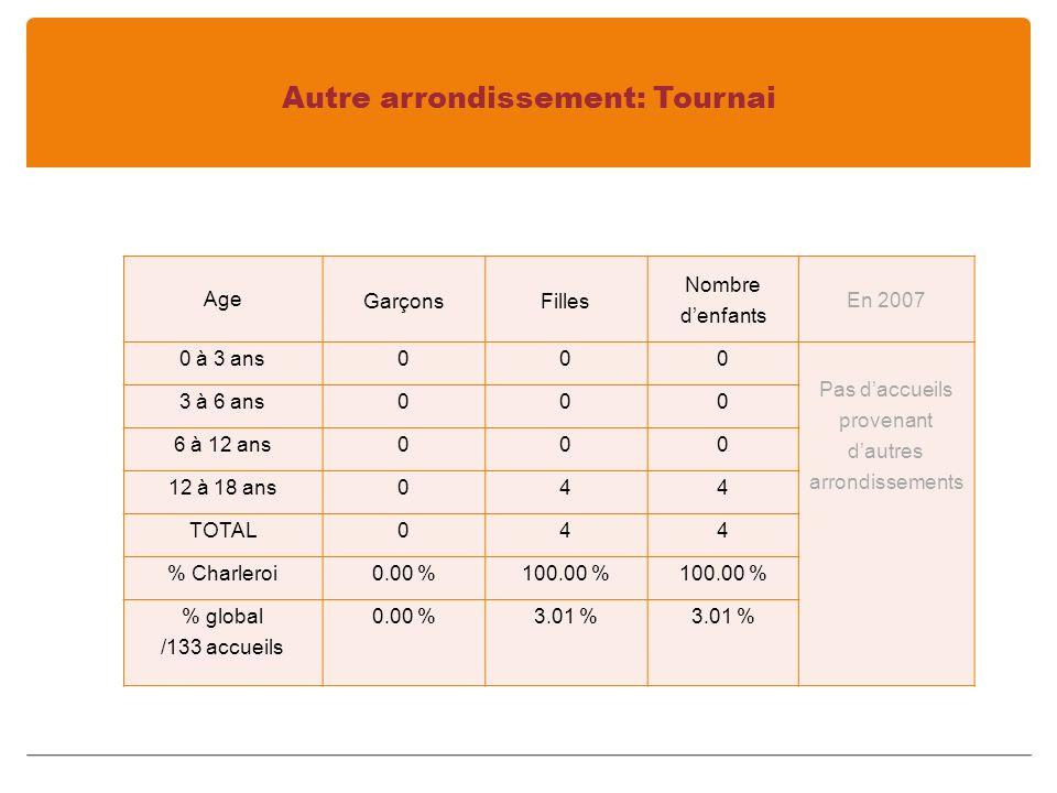 Autre arrondissement: Tournai Age GarçonsFilles Nombre denfants En 2007 0 à 3 ans000 Pas daccueils provenant dautres arrondissements 3 à 6 ans000 6 à 12 ans000 12 à 18 ans044 TOTAL044 % Charleroi0.00 %100.00 % % global /133 accueils 0.00 %3.01 %