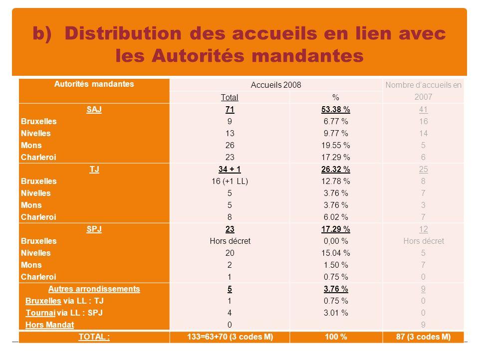 b) Distribution des accueils en lien avec les Autorités mandantes Autorités mandantes Accueils 2008 Nombre daccueils en 2007 Total% SAJ Bruxelles Nivelles Mons Charleroi 71 9 13 26 23 53.38 % 6.77 % 9.77 % 19.55 % 17.29 % 41 16 14 5 6 TJ Bruxelles Nivelles Mons Charleroi 34 + 1 16 (+1 LL) 5 8 26.32 % 12.78 % 3.76 % 6.02 % 25 8 7 3 7 SPJ Bruxelles Nivelles Mons Charleroi 23 Hors décret 20 2 1 17.29 % 0,00 % 15.04 % 1.50 % 0.75 % 12 Hors décret 5 7 0 Autres arrondissements Bruxelles via LL : TJ Tournai via LL : SPJ Hors Mandat 51405140 3.76 % 0.75 % 3.01 % 90099009 TOTAL :133=63+70 (3 codes M)100 %87 (3 codes M)