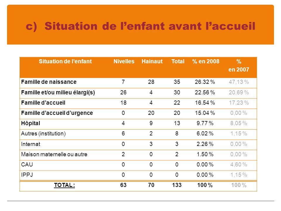 c) Situation de lenfant avant laccueil Situation de lenfant Nivelles Hainaut Total % en 2008 % en 2007 Famille de naissance7283526.32 %47,13 % Famille et/ou milieu élargi(s)2643022.56 %20,69 % Famille daccueil1842216.54 %17,23 % Famille daccueil durgence020 15.04 %0,00 % Hôpital49139.77 %8,05 % Autres (institution)6286.02 %1,15 % Internat0332.26 %0,00 % Maison maternelle ou autre2021.50 %0,00 % CAU0000.00 %4,60 % IPPJ0000.00 %1,15 % TOTAL :6370133100 %