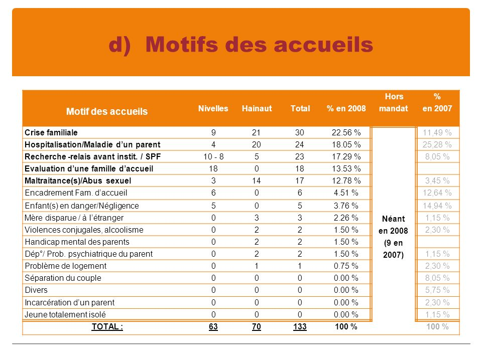 d) Motifs des accueils Motif des accueils Nivelles Hainaut Total % en 2008 Hors mandat % en 2007 Crise familiale9213022.56 % Néant en 2008 (9 en 2007) 11,49 % Hospitalisation/Maladie dun parent4202418.05 %25,28 % Recherche -relais avant instit.
