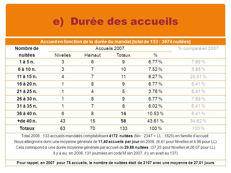 e) Durée des accueils Accueil en fonction de la durée du mandat (total de 133 : 3974 nuitées) Nombre de nuitées Accueils 2007% comparé en 2007 NivellesHainautTotaux% 1 à 5 n.3696.77 %7.69 % 6 à 10 n.37107.52 %3.85 % 11 à 15 n.47118.27 %20.51 % 16 à 20 n.1896.77 %6.41 % 21 à 25 n.1453.76 %6.41 % 26 à 30 n.1896.77 %7.69 % 31 à 35 n.1786.02 %6.41 % 36 à 40 n.681410.53 %6.41 % +de 40 n.43155843.61 %34.62 % Totaux6370133100 % Total 2008 : 133 accueils mandatés comptabilisent 4172 nuitées (Niv : 2347 + LL : 1825) en famille daccueil.