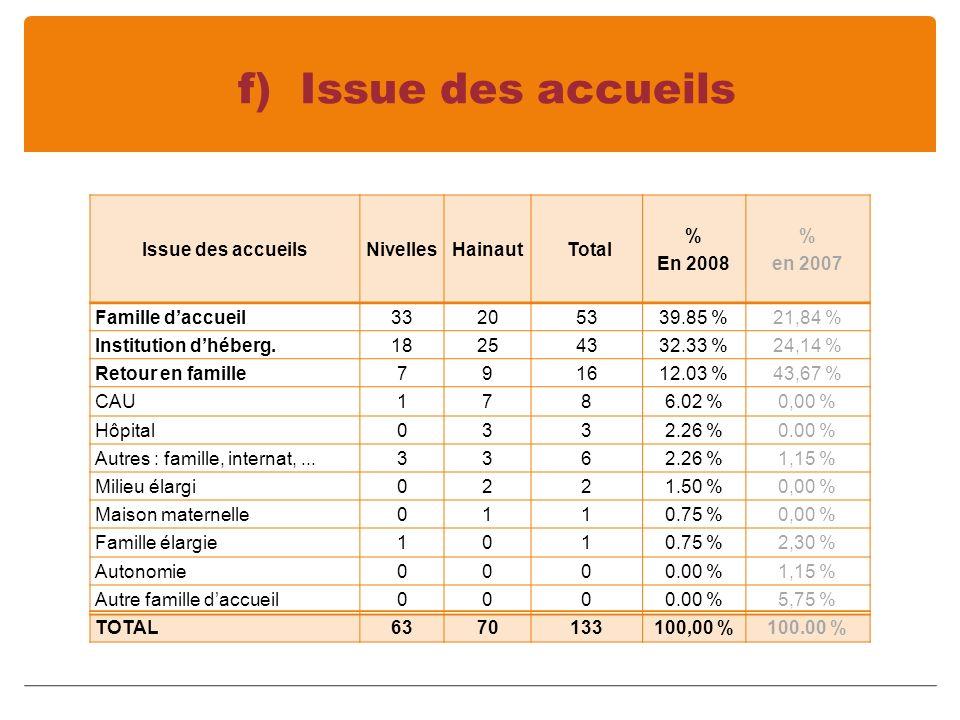 f) Issue des accueils Issue des accueils Nivelles Hainaut Total % En 2008 % en 2007 Famille daccueil33205339.85 %21,84 % Institution dhéberg.18254332.33 %24,14 % Retour en famille791612.03 %43,67 % CAU1786.02 %0,00 % Hôpital0332.26 %0.00 % Autres : famille, internat,...3362.26 %1,15 % Milieu élargi0221.50 %0,00 % Maison maternelle0110.75 %0,00 % Famille élargie1010.75 %2,30 % Autonomie0000.00 %1,15 % Autre famille daccueil0000.00 %5,75 % TOTAL6370133100,00 %100.00 %